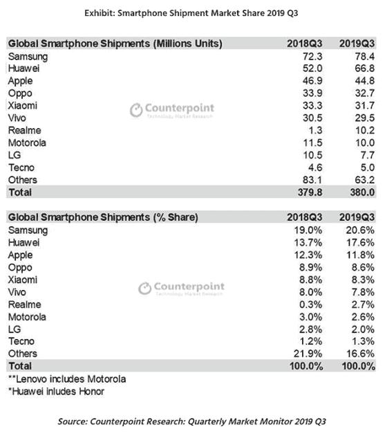 ترتيب شركات الهواتف عالميا 2019 الربع الثالث