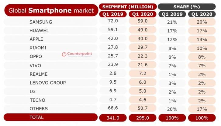 ترتيب وحصة السوق لشركات الهواتف الربع الاول 2020 :