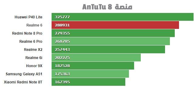 اختبار الهاتف على منصة AnTuTu 8