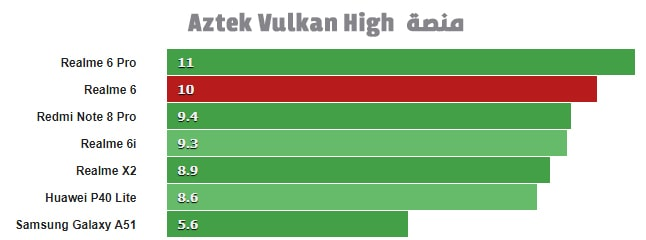مراجعة ريلمي 6 اختبار المعالج الرسومي منصة Aztek Vulkan High