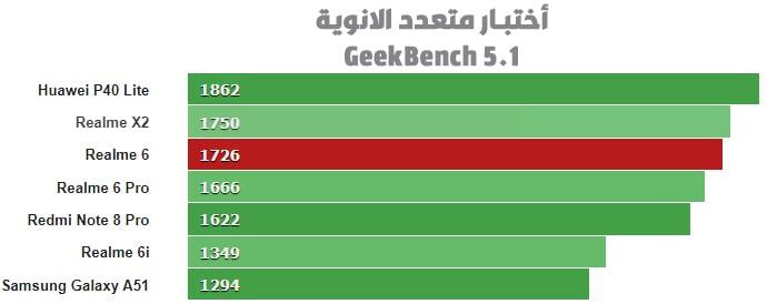مراجعة-ريلمي-6-اختبار-متعدد-الانوية-Geekbench-5.1